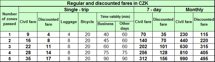 The regular and discounted IDSOK tariff rules do not apply to trips combining Zone 71 Olomouc