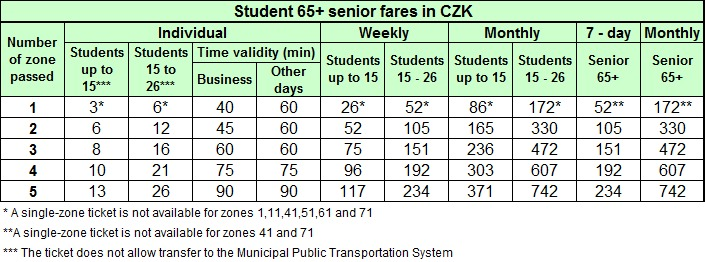 The IDSOK student and 65+ senior tariff rules do not apply to trips combining Zone 71