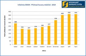 Zájem o Infolinku IDSOK znovu vzrostl, lidé číslo 588 88 77 88 využívají – Koordinátor Integrovaného dopravního systému Olomouckého kraje